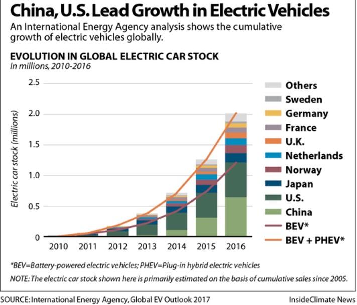 pdf xls electric vehicles global database