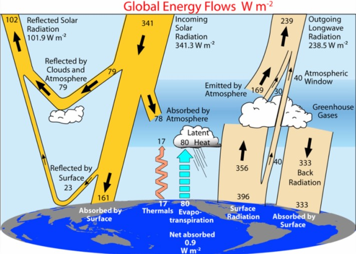 Heat global warming so what ccuart Images