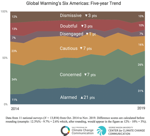 Global Warming's 6 Americas - 5-Year Trend