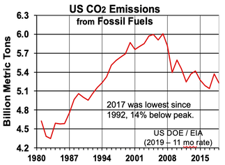 US FF CO2 Emissions by Year