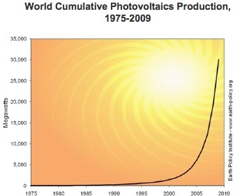Renewables Global Warming So What